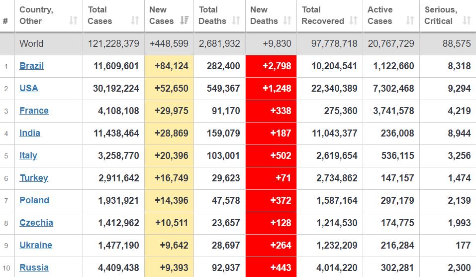 Топ-10 стран мира по приросту больных COVID-19.