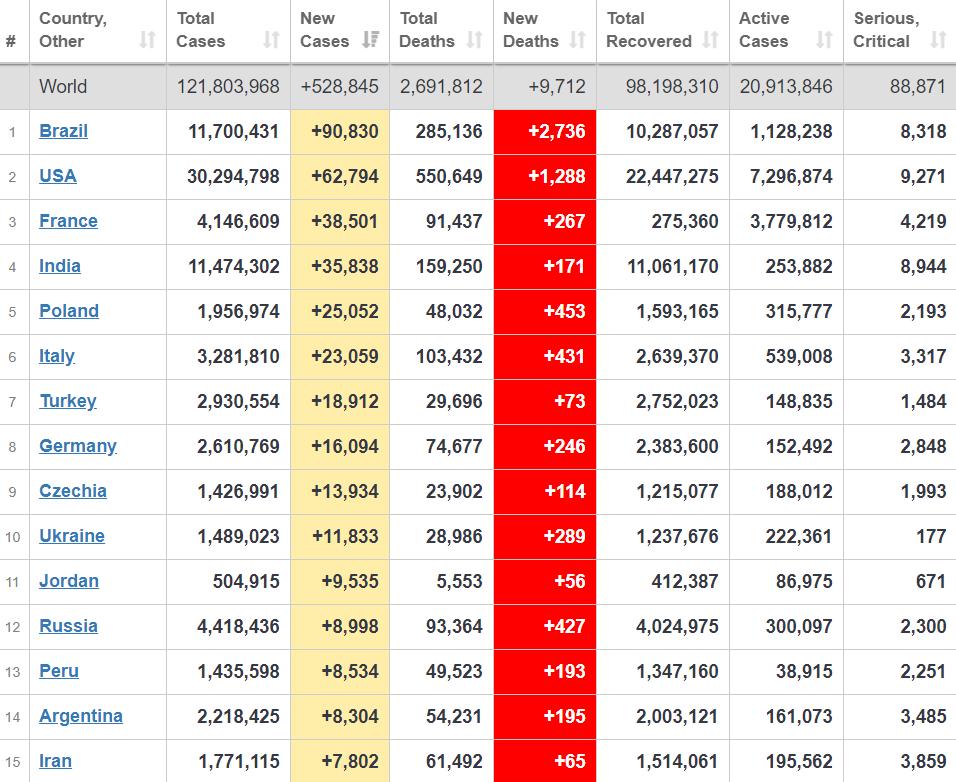 Рейтинг країн за поширенням коронавірусу.