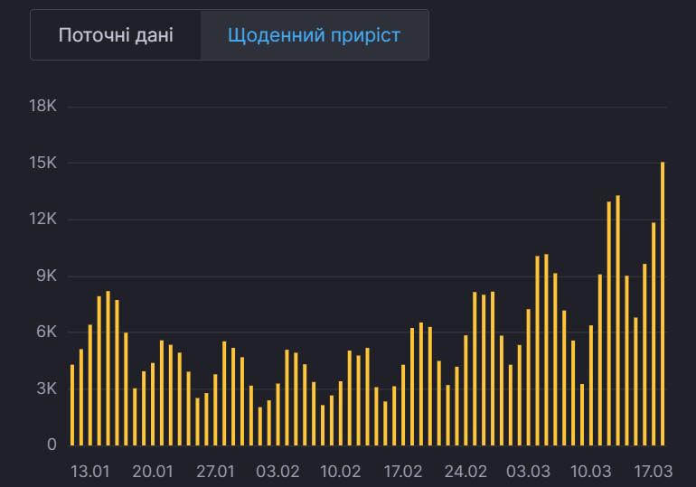 Приріст хворих на коронавірус в Україні за 2021 рік.