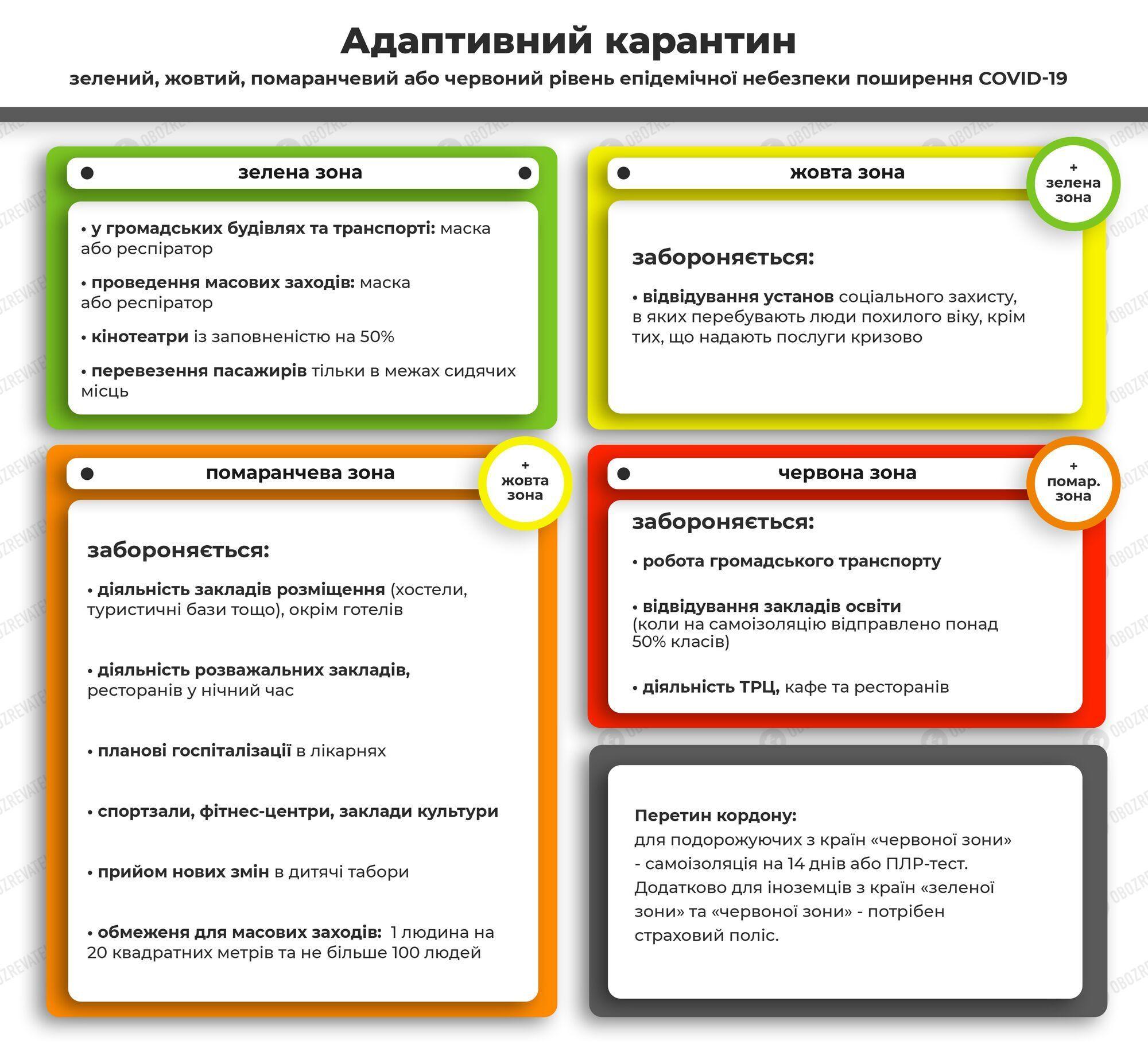 Які обмеження передбачено в різних карантинних зонах.