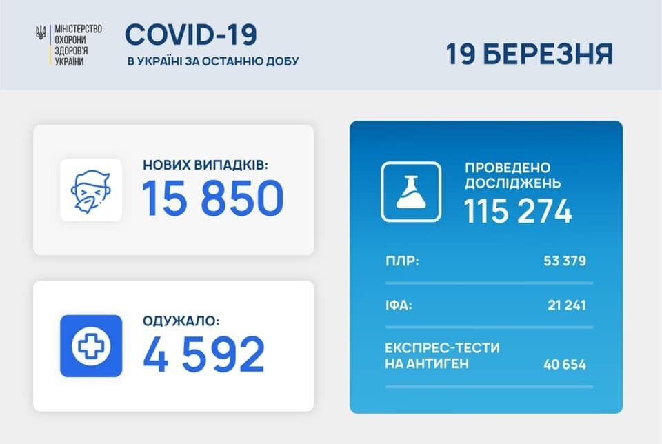 Поширення захворювання в Україні.