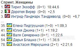 Результаты женского спринта.