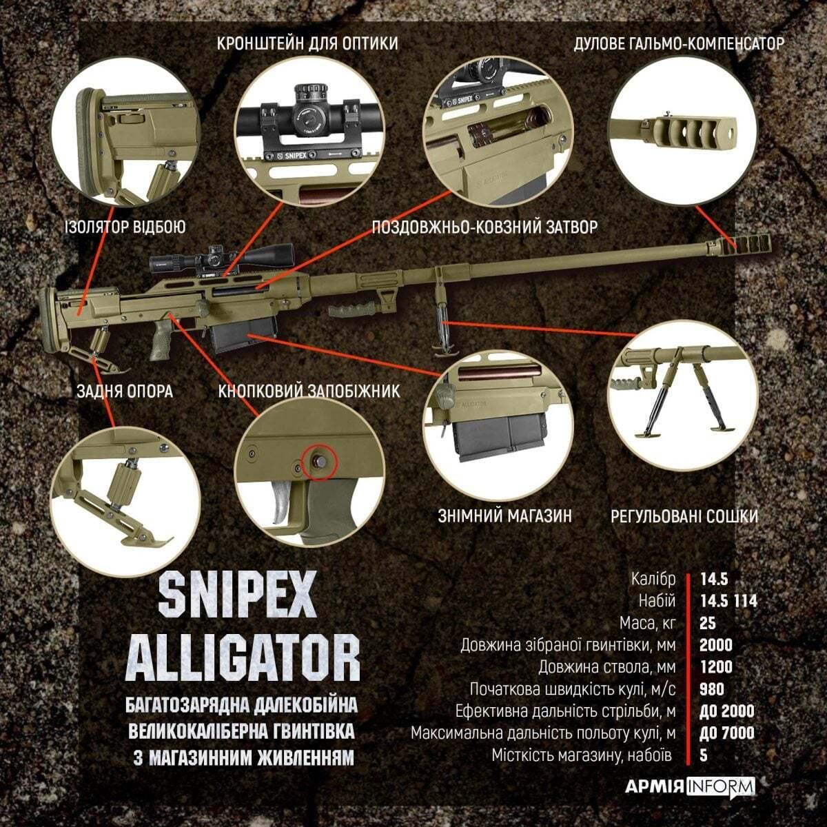 Характеристики гвинтівки.