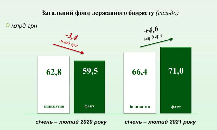 В Україні податкова перевиконала план майже на 5 млрд гривень