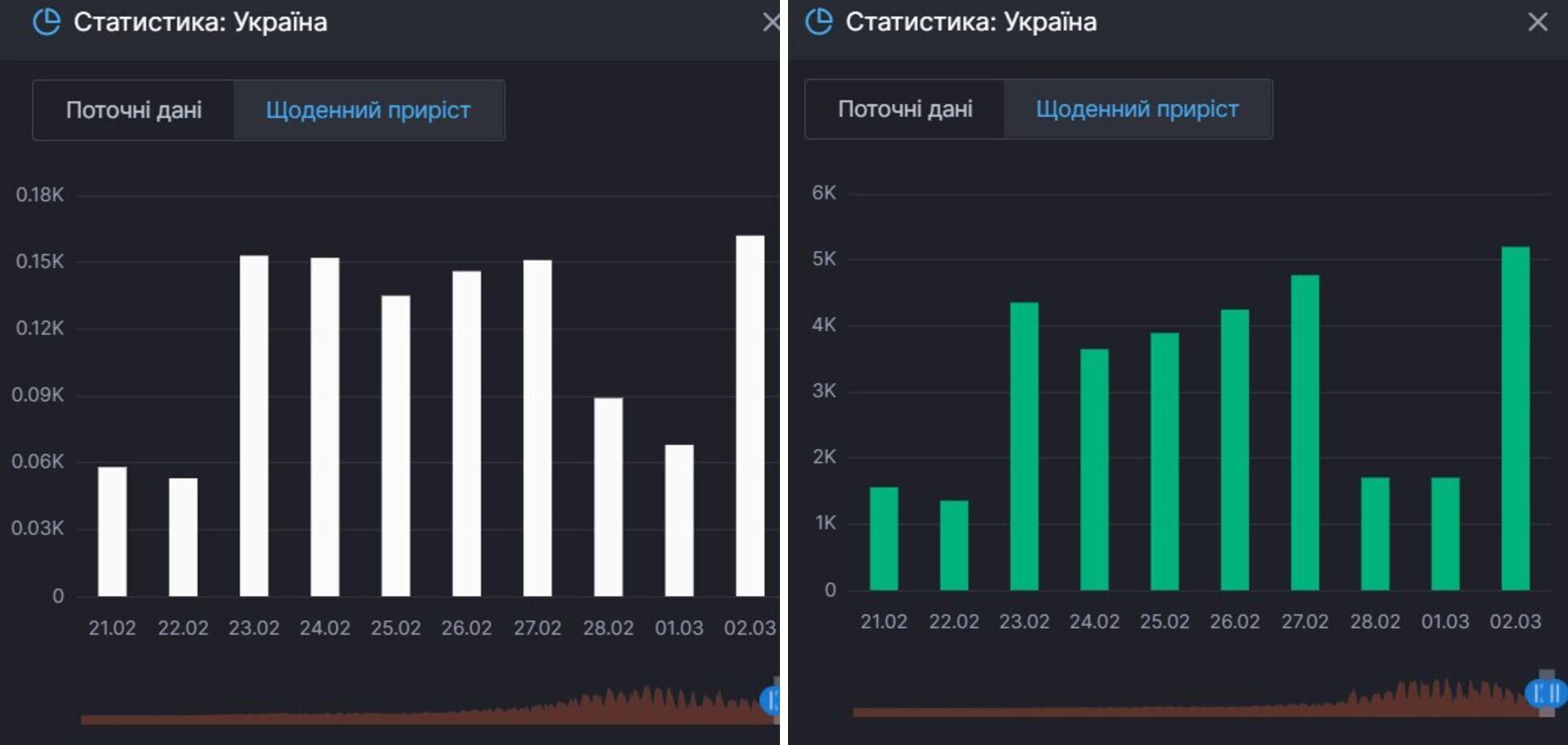 Приріст смертей і одужань від коронавірусу в Україні