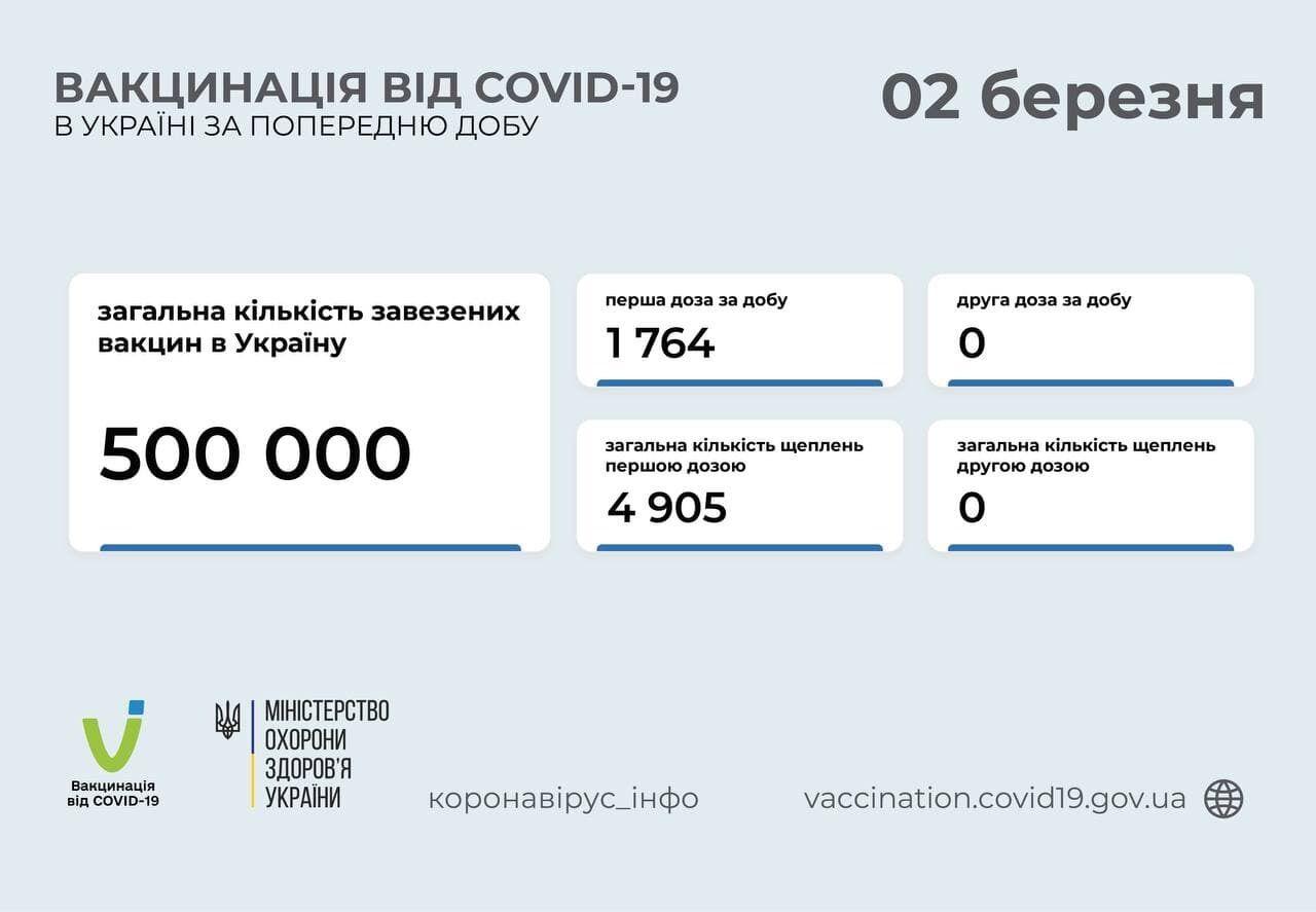 Дані щодо вакцинації українців проти COVID-19