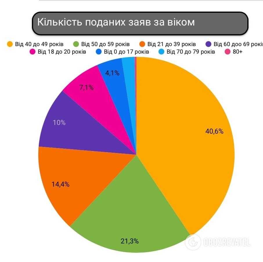 Украинцы записываются в лист ожидания вакцинации от COVID-19.