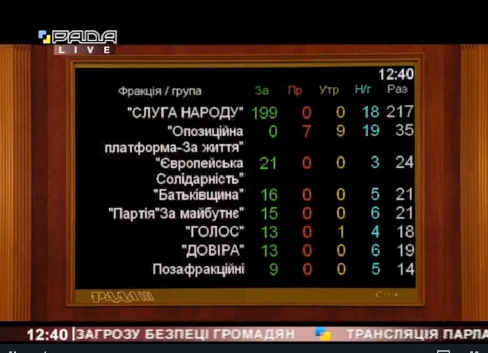 Итоги пофракционного голосования.