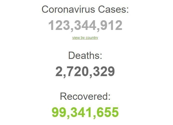 Ситуация с коронавирусом в мире.
