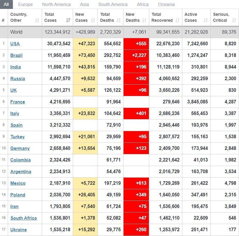 Рейтинг стран по распространению COVID-19.