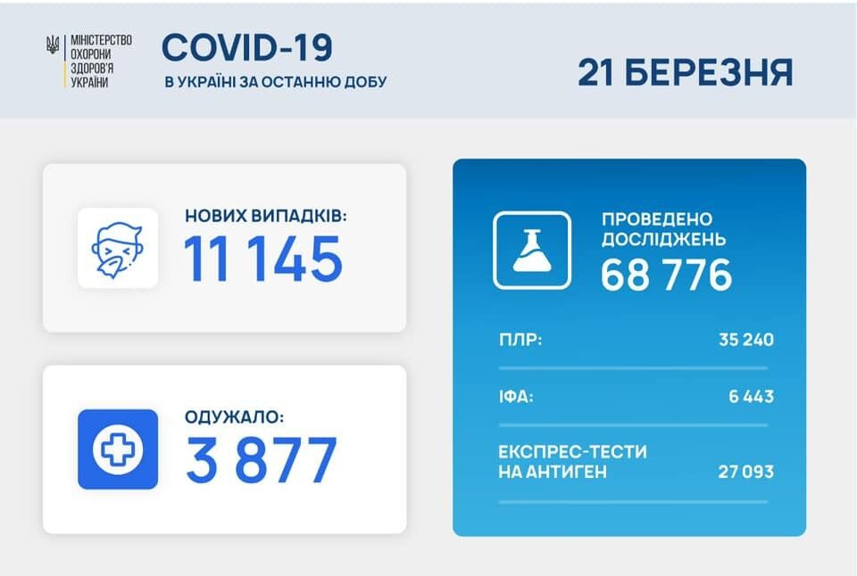 Статистика коронавируса в Украине на 21 марта