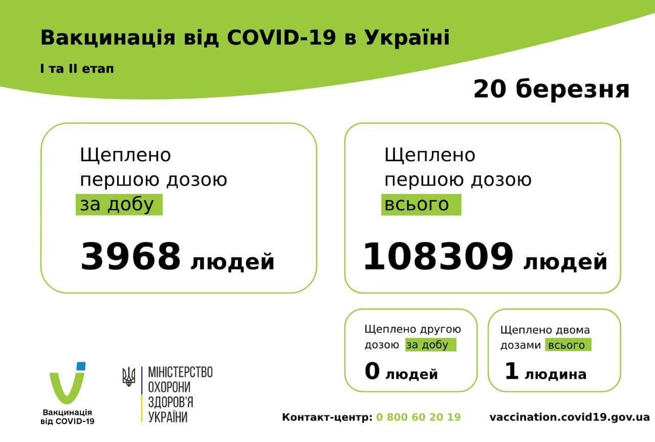 Дані щодо вакцинації від COVID-19 в Україні