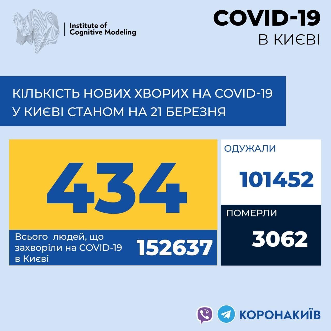Данные о количестве подтвержденных случаев COVID-19 в столице по состоянию на 21 марта.