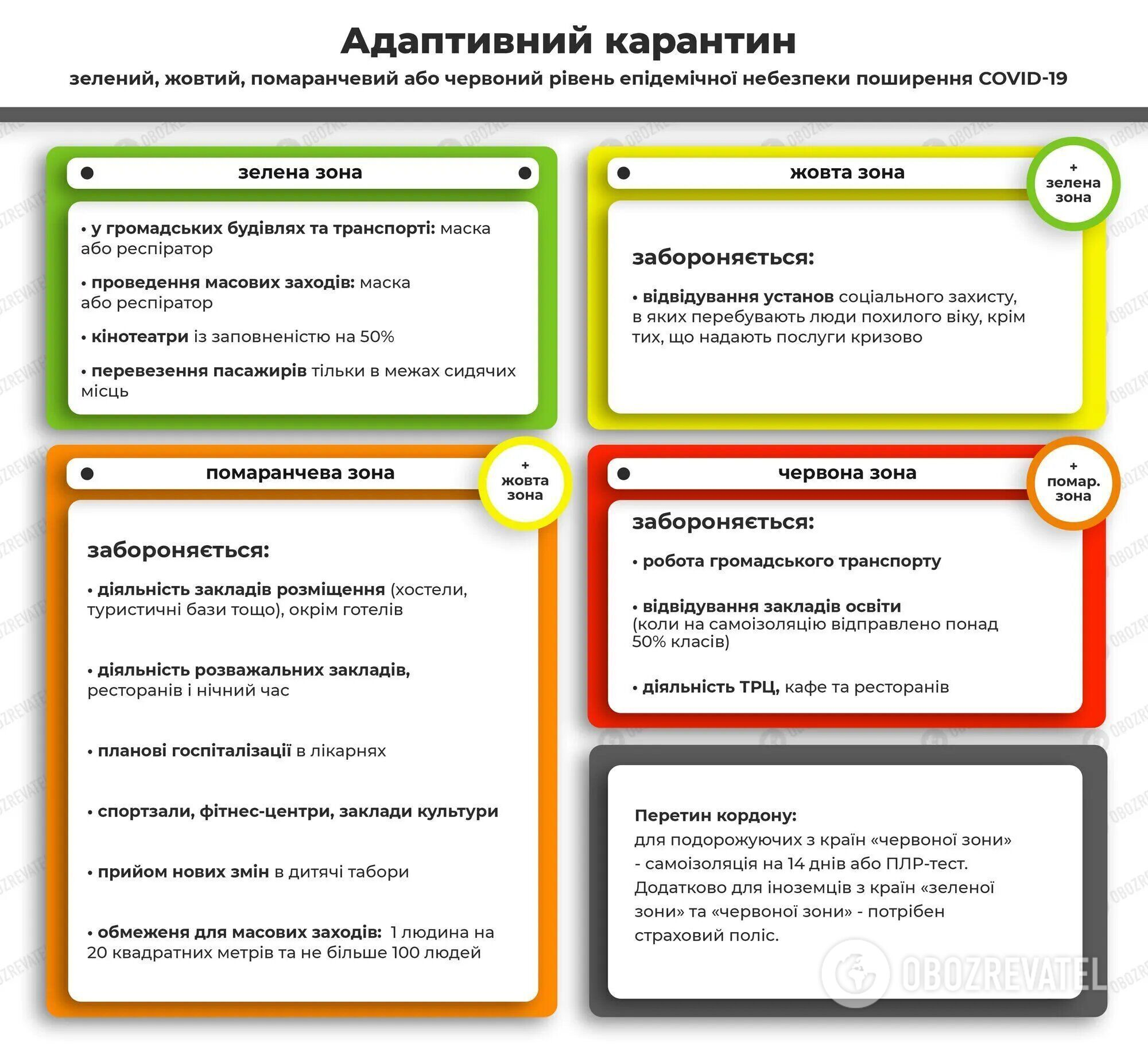 Ограничения карантинных зон в Украине