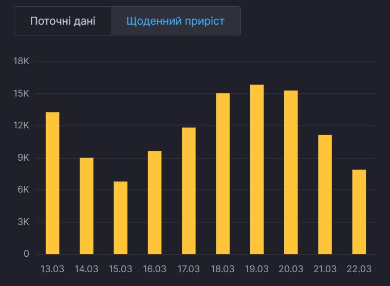 Ежедневный прирост больных в Украине.
