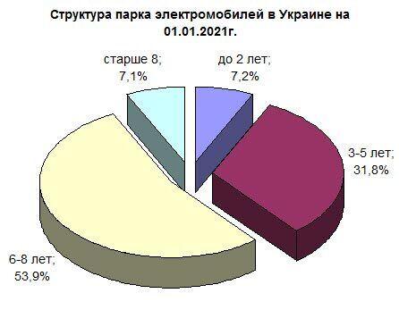 Диаграмма возраста электрокаров в Украине