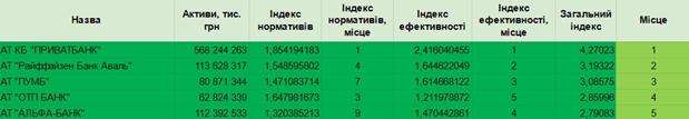 IBOXBank вошел в топ-5 финансово здоровых банков Украины по данным Международного центра перспективных исследований