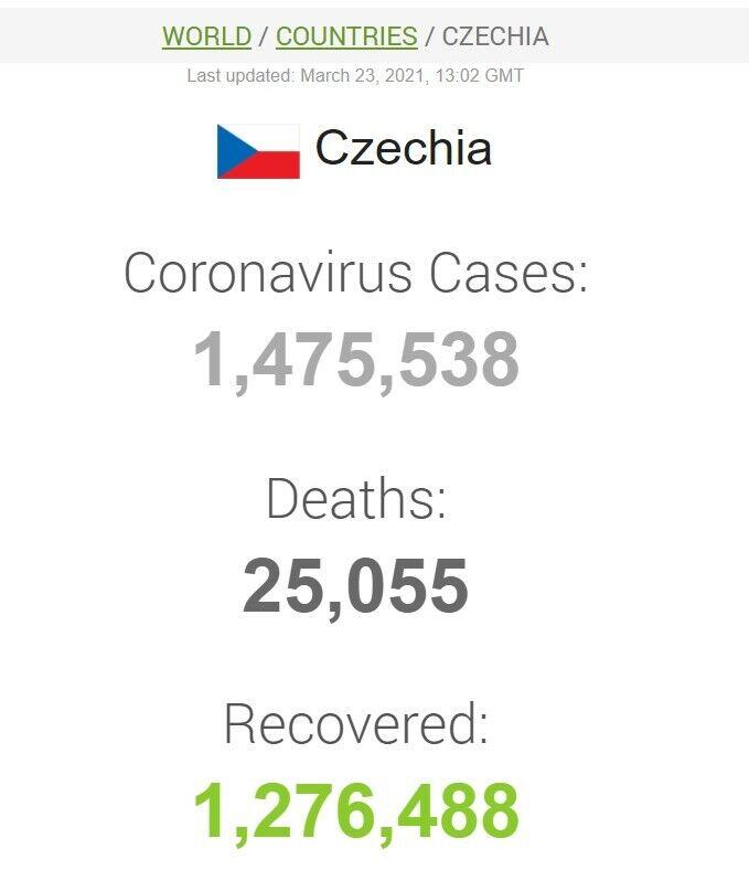 Дані щодо коронавірусу в Чехії