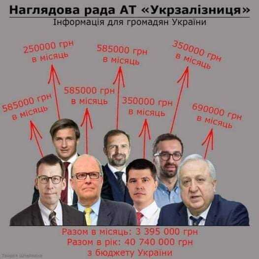 Зарплаты членов Набсовета