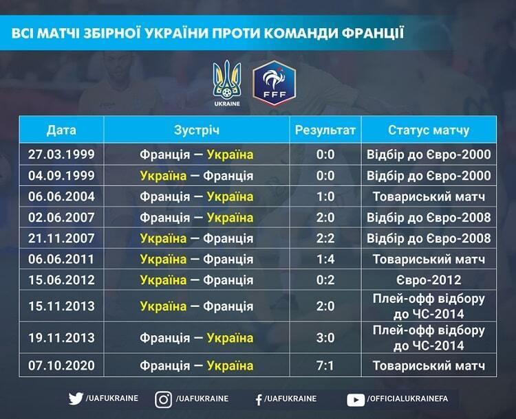 Статистика матчів Україна – Франція.