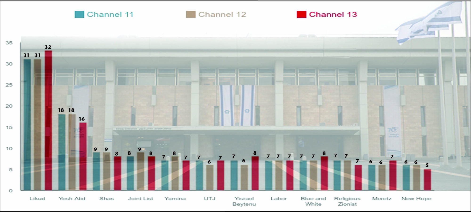Данные экзит-полов по выборам в парламент Израиля.