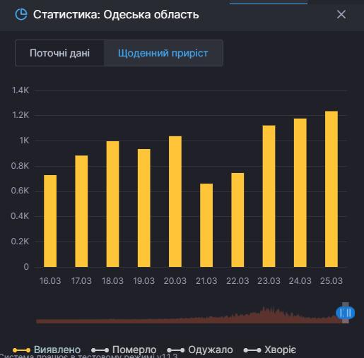 Одесса: количество новых случаев коронавируса.