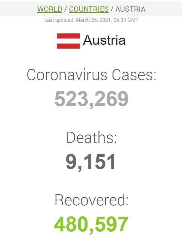 Коронавірус в Австрії