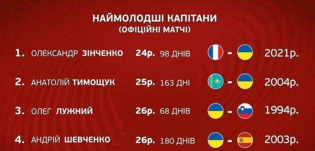 Список наймолодших капітанів в історії збірної України