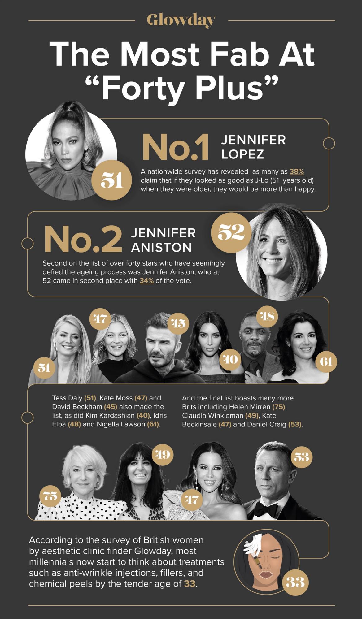51-летняя американская певица Дженнифер Лопес возглавила рейтинг самых привлекательных знаменитостей