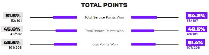 Статистика очков в матче Роджерс - Свитолина