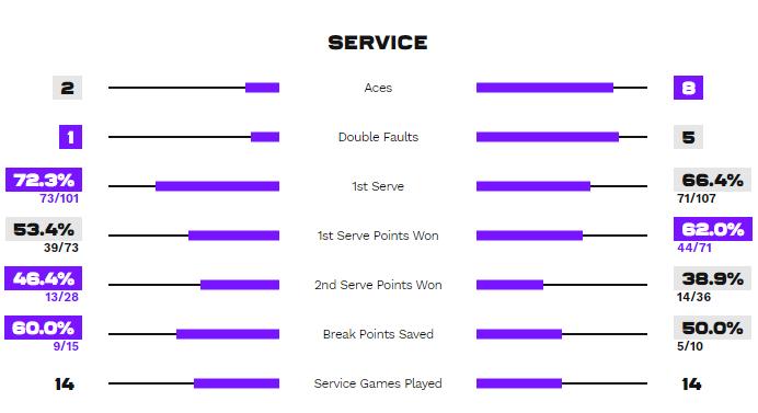 Статистика подач в матче Роджерс - Свитолина