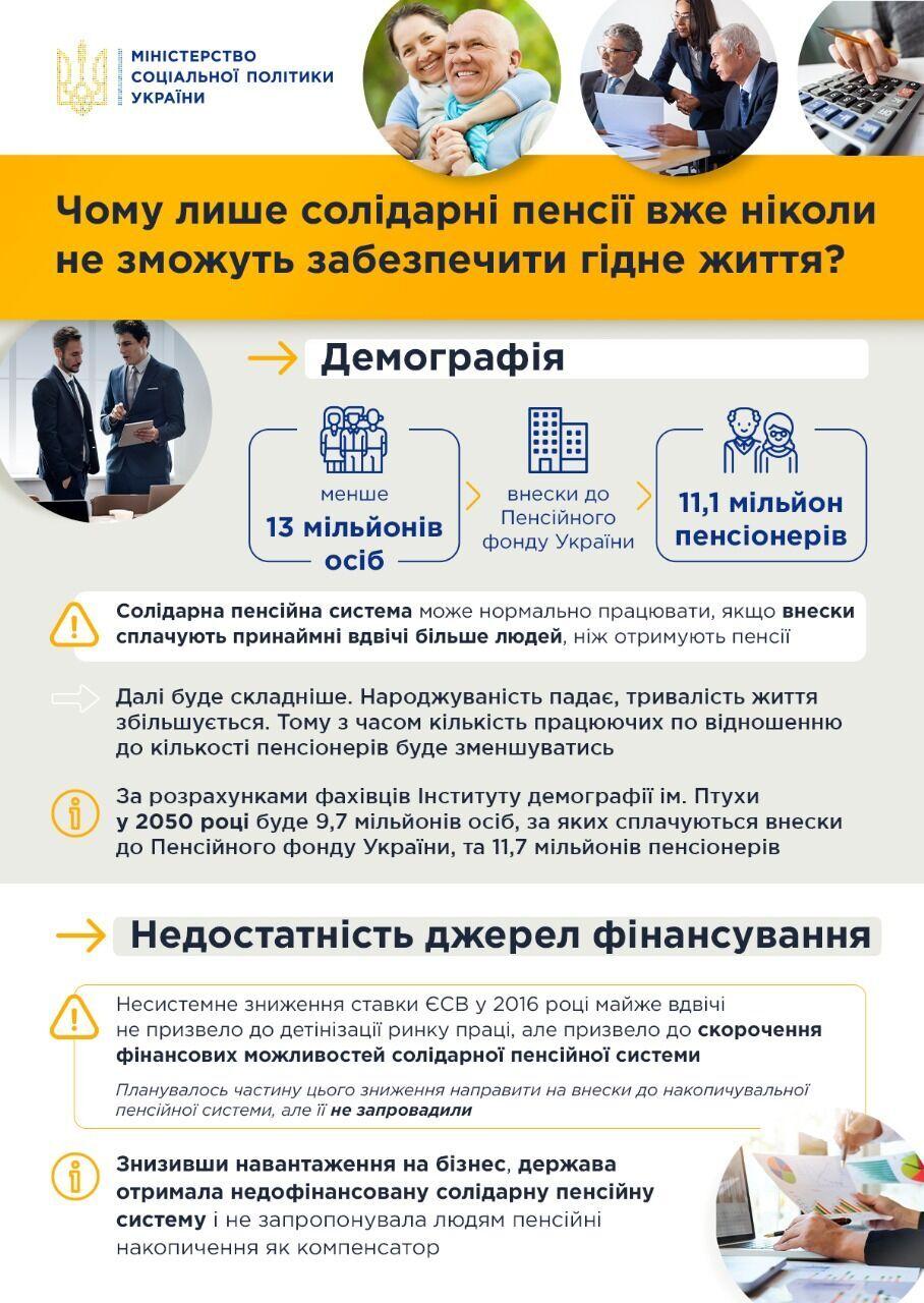 Пенсії в Україні різко впадуть: в Мінсоці показали дані