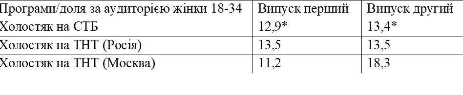 Український чи російський?