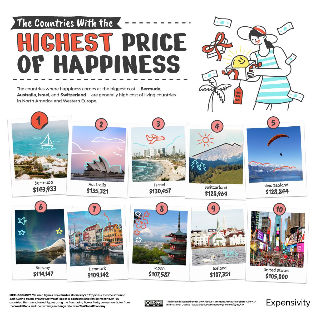 Скільки грошей потрібно для щастя на рік в Україні та інших країнах: опубліковано цифри