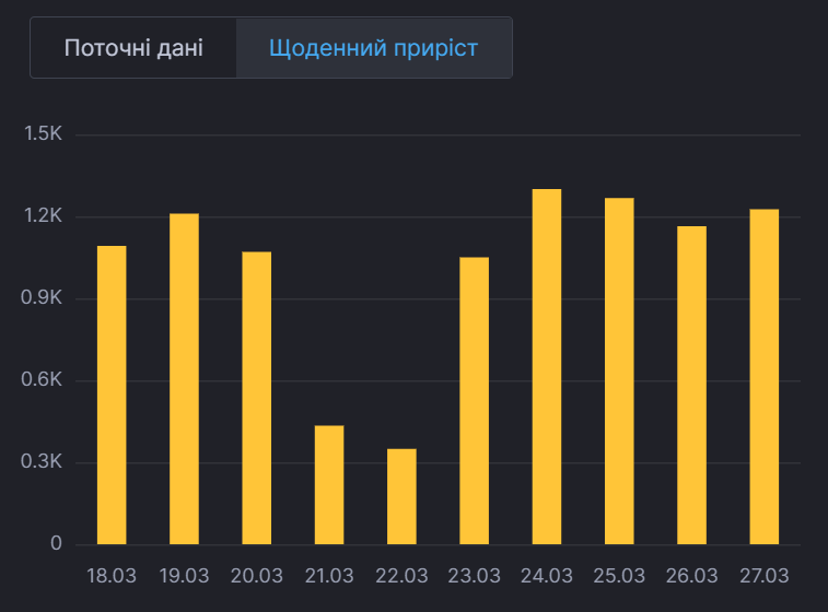 Щоденний приріст хворих у Києві.
