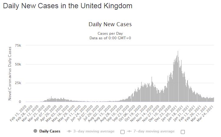 Динамика новых случаев заражения, фиксированных за день
