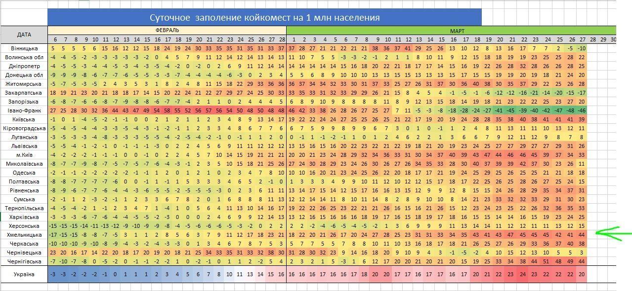 Європа за госпіталізації 500-600 на 1 млн населення іде в локдаун. А Україна?