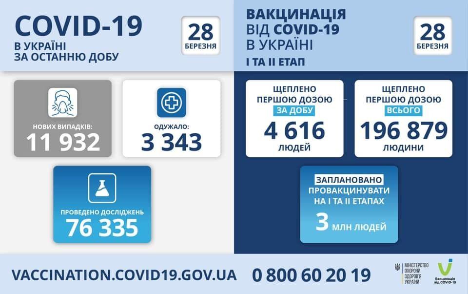 Данные о прививках 27 марта