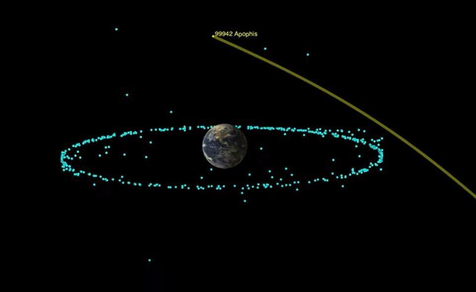 Траєкторія руху Апофіса біля Землі