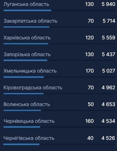 Данные по вакцинации в областях Украины