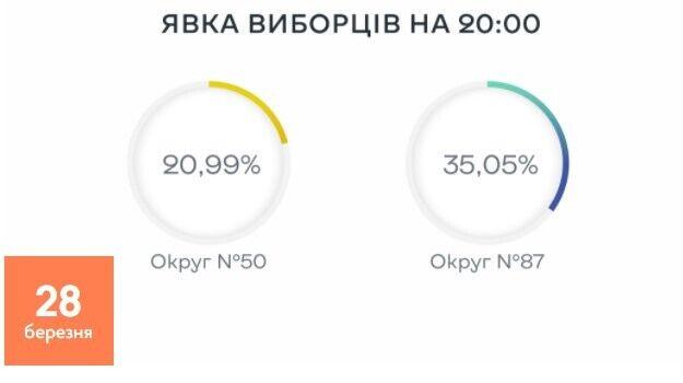 Явка виборців на довибори до Верховної Ради