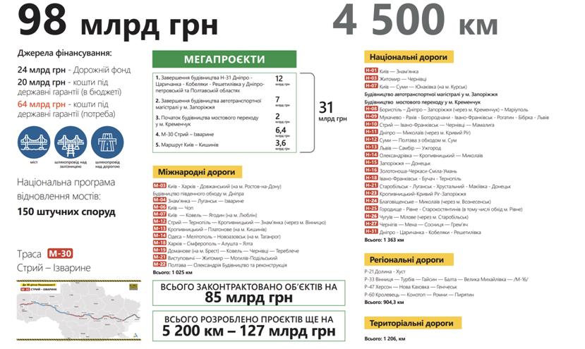 Дорога в Европу: как Большое Строительство меняет Украину