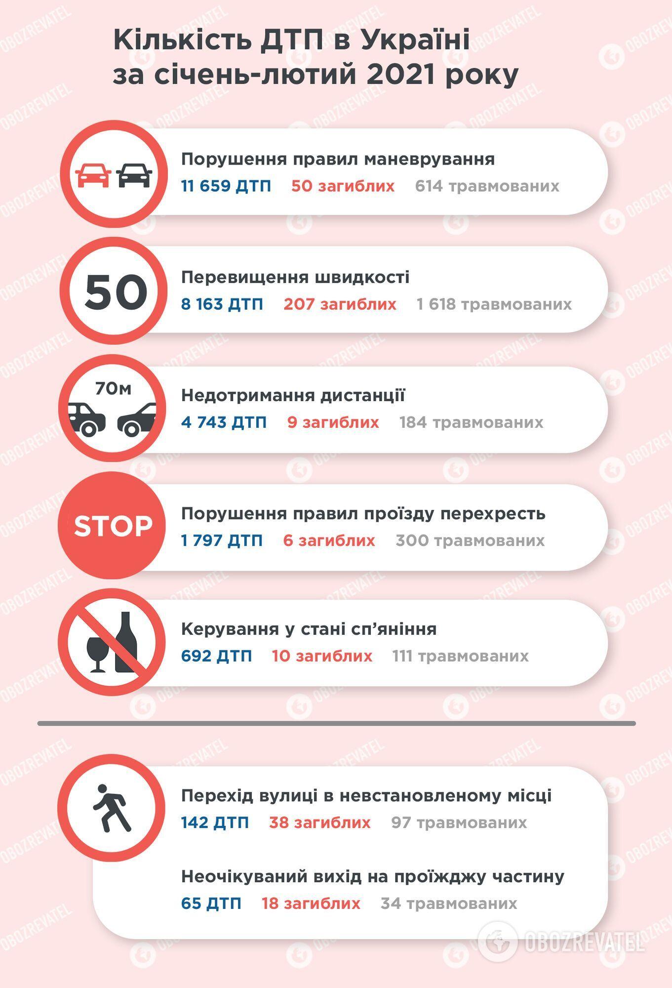 Статистика ДТП.