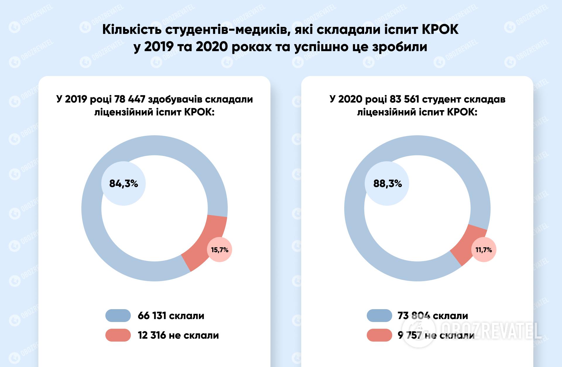 Результаты сдачи экзаменов 2019 г. и 2020 г.