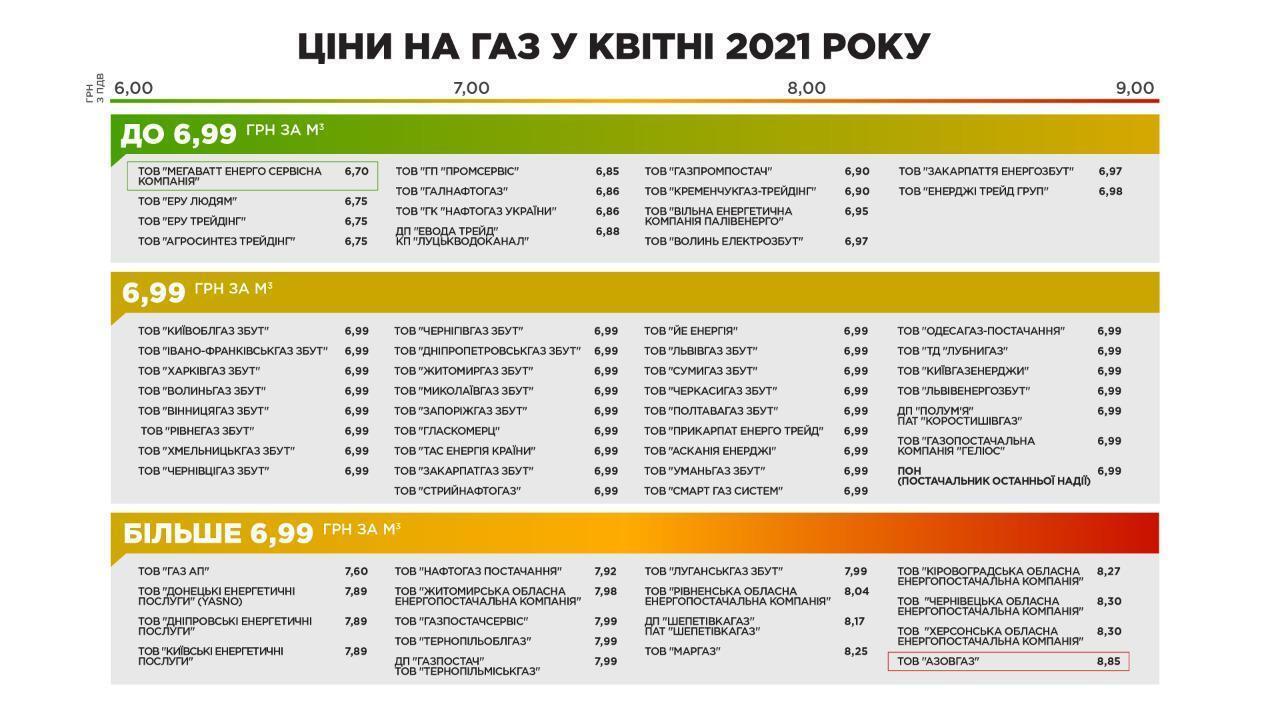 Цены на газ в апреле 2021-го