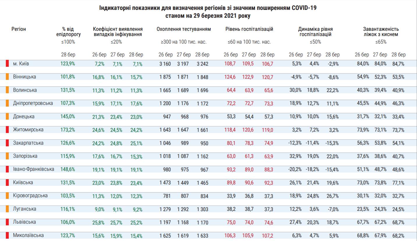 Распределение карантинных зон в Украине