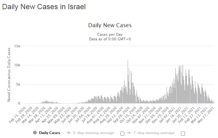 Кількість нових випадків, виявлених за день, падає