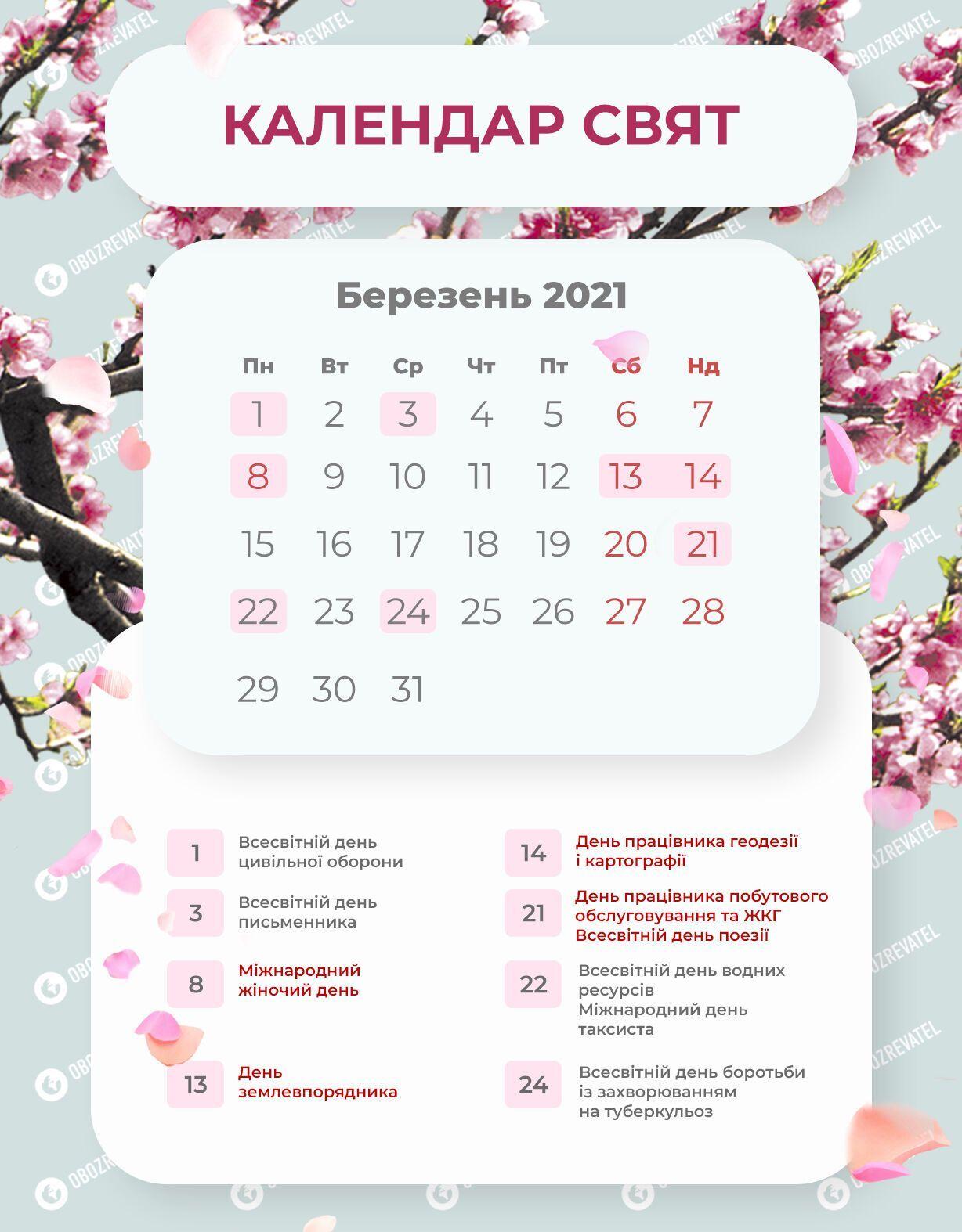 Вихідні в березні 2021: скільки будуть відпочивати в Україні