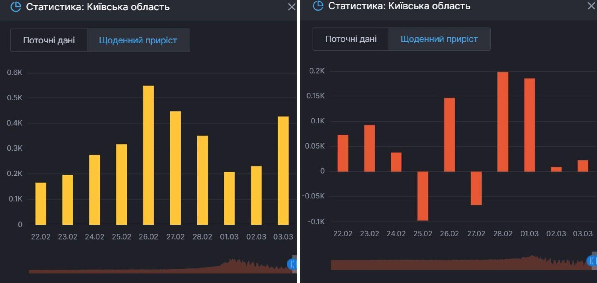 Прирост заражений и активных больных COVID-19 в Киевской области