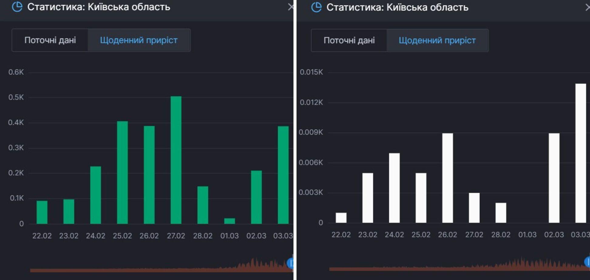 Прирост выздоровлений и смертей от COVID-19 в Киевской области